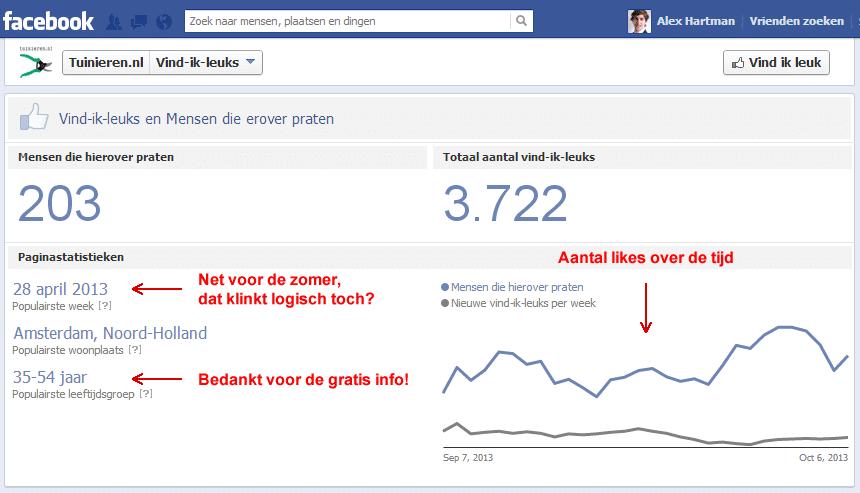 Facebook likes statistieken