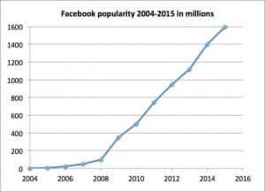 facebook-populariteit