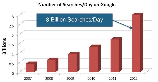 Google dagelijks zoekopdrachten