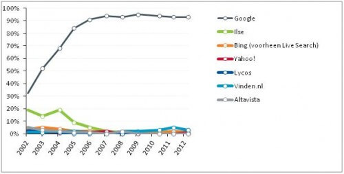 marktaandeel zoekmachines Nederland