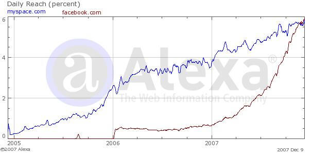 MySpace vs Facebook alexa ranking