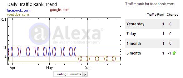 Populairste websites gezien Alexa Ranking
